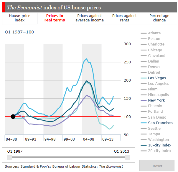 The Economist on Bubbles — Neat Interactive Chart Feature