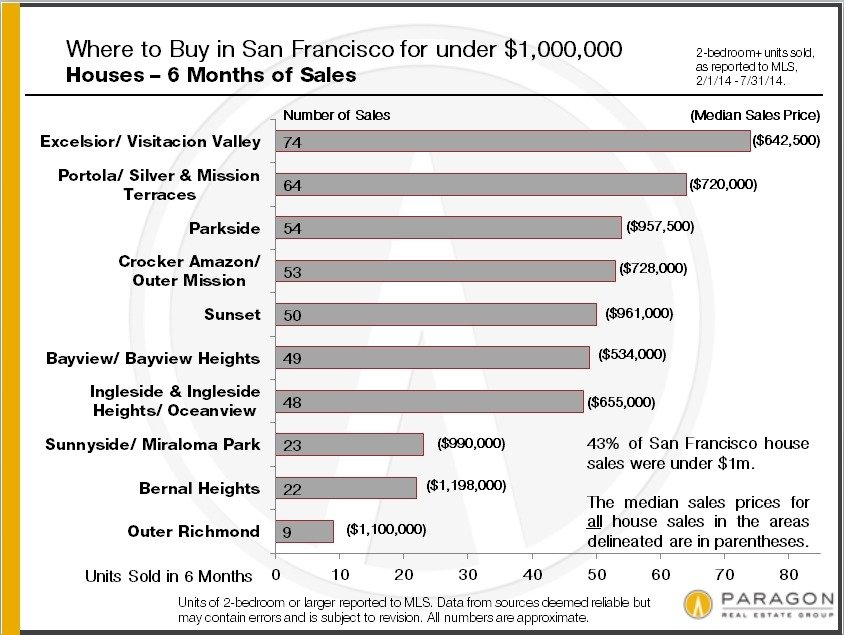 Market Shifts in the San Francisco Homes Market | Haven Group