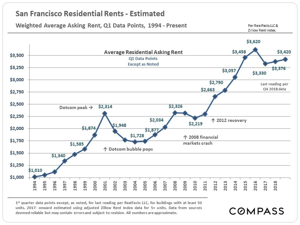San Francisco Real Estate Heading into the 2019 Market